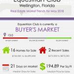Equestrian Club Wellington Florida Real Estate Market Trends May 2018