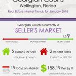 Georgian Courts Wellington, FL Real Estate Market Trends | JAN 2018