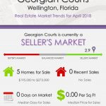 Georgian Courts Wellington Florida Real Estate Market Trends April 2018
