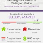 Georgian Courts Wellington Florida Real Estate Market Trends October 2018