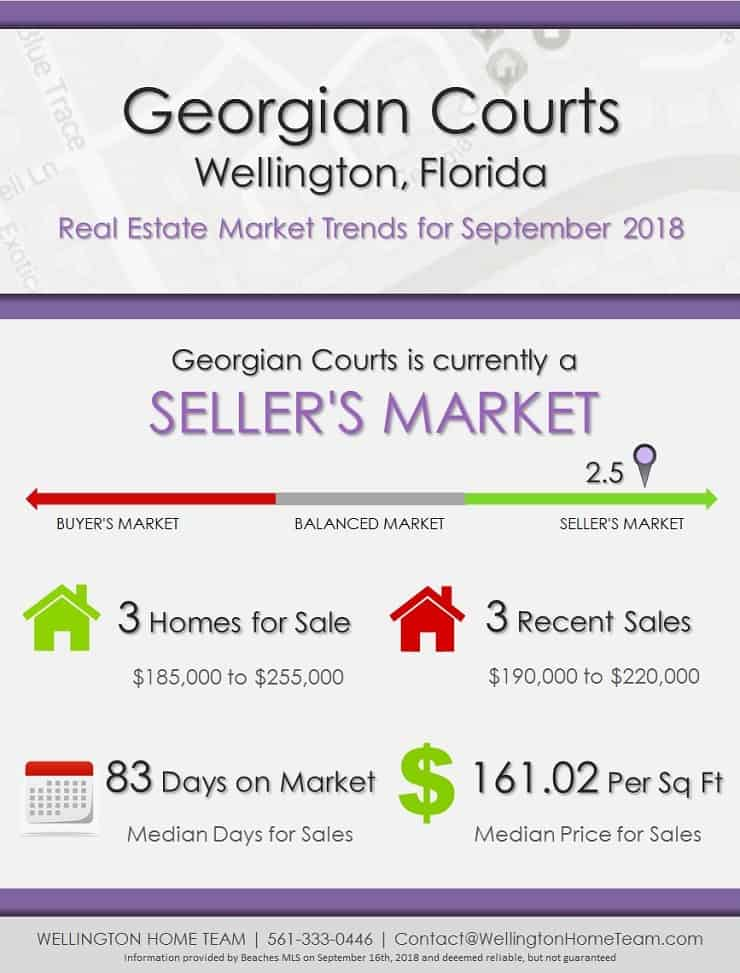 Georgian Courts Wellington Florida Real Estate Market Trends Sep 2018