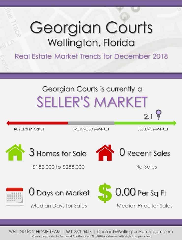 Georgian Courts Wellington Flroida Real Estate Market Trends December 2018