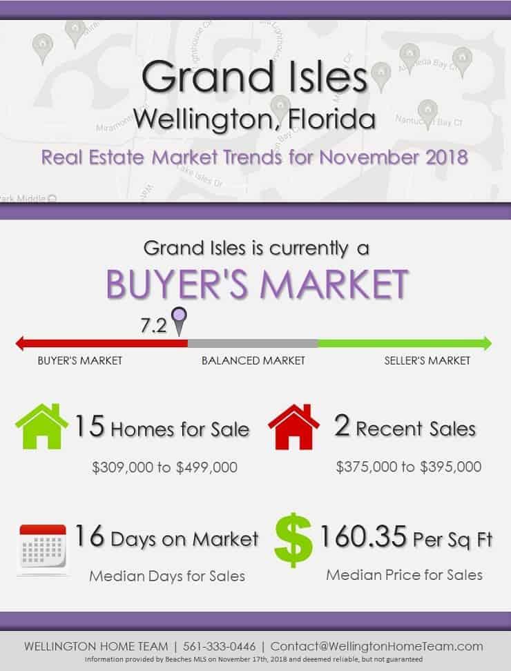 Grand Isles Wellington Florida Real Estate Market Report NOV 2018