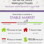 Grand Isles Wellington Florida Real Estate Market Trends August 2018