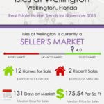 Isles at Wellington Florida Real Estate Market Report NOV 2018