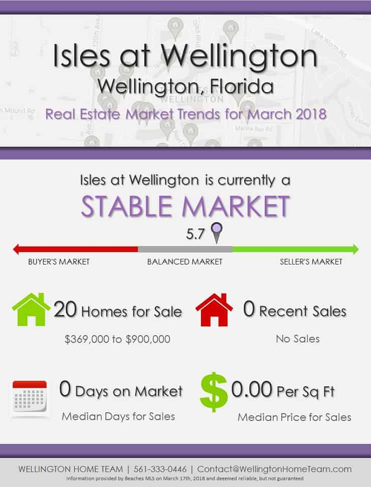 Isles at Wellington Florida Real Estate Market Trends March 2018