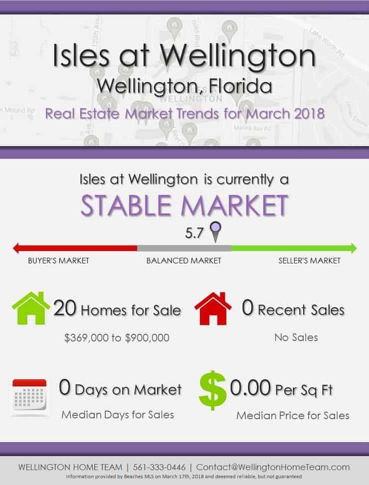 Isles at Wellington Florida Real Estate Market Report | MAR 2018