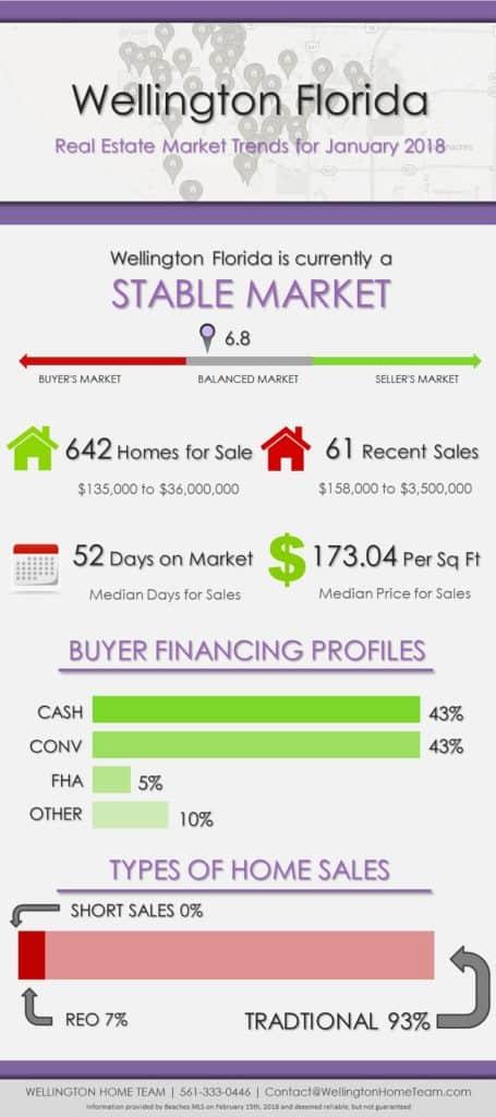 Wellington Florida Real Estate Market Report January 2018