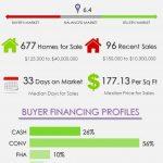 Wellington Florida Real Estate Market Report JULY 2018