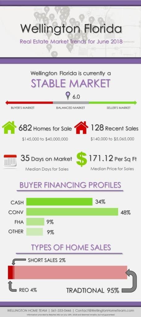 Wellington Florida Real Estate Market Trends June 2018