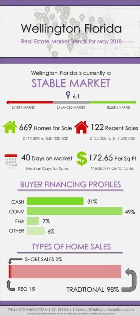 Wellington Florida Real Estate Market Trends May 2018