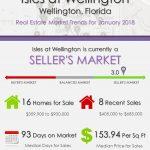 Isles at Wellington Florida Real Estate Market Report | JAN 2018