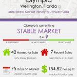 OlympiaWellington Florida Real Estate Market Report | JAN 2018