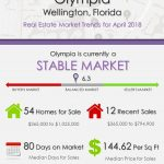 Olympia Wellington Florida Real Estate Market Trends April 2018