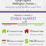 Olympia Wellington Florida Real Estate Market Trends August 2018