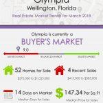 OlympiaWellington Florida Real Estate Market Report | MAR 2018