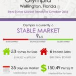 Olympia Wellington Florida Real Estate Market Trends October 2018
