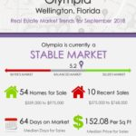 Olympia Wellington Florida Real Estate Market Trends Sep 2018
