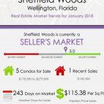 Sheffield Woods Wellington FL Real Estate Market Report | JAN 2018