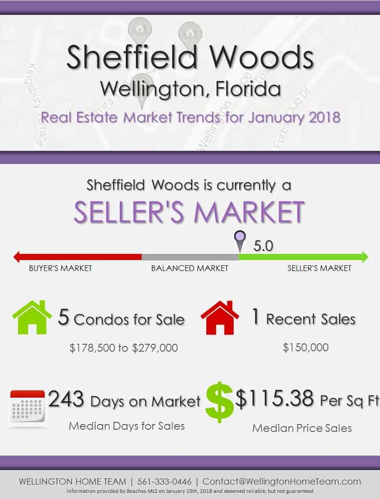 Sheffield Woods Wellington FL Real Estate Market Report | JAN 2018