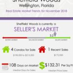 Sheffield Woods Wellington Florida Real Estate Market Report NOV 2018