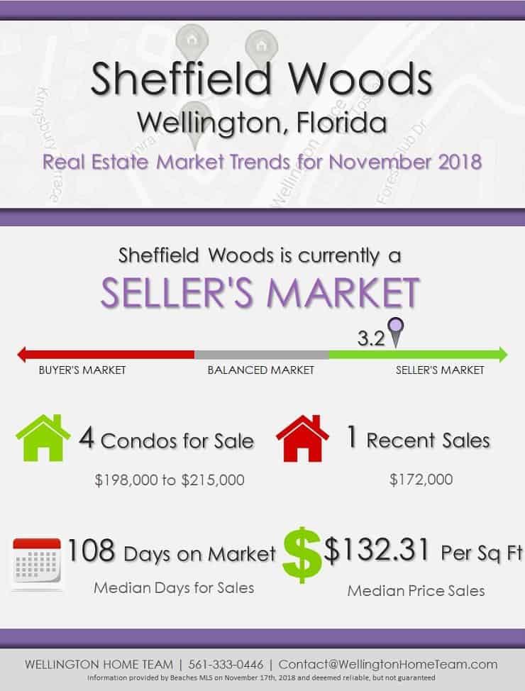 Sheffield Woods Wellington FL Real Estate Market Report | NOV 2018