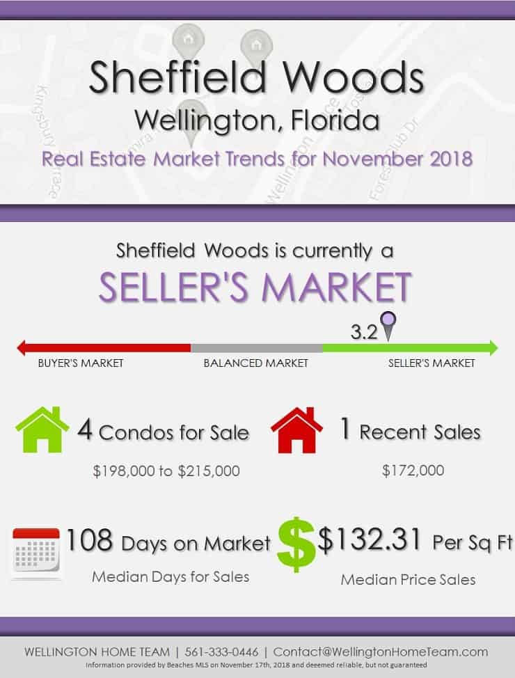 Sheffield Woods Wellington Florida Real Estate Market Report NOV 2018