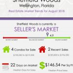 Sheffield Woods Wellington Florida Real Estate Market Trends August 2018