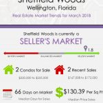 Sheffield Woods Wellington Florida Real Estate Market Trends March 2018