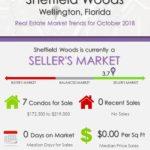 Sheffield Woods Wellington Florida Real Estate Market Trends October 2018