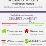 Sheffield Woods Wellington Florida Real Estate Market Trends Sep 2018