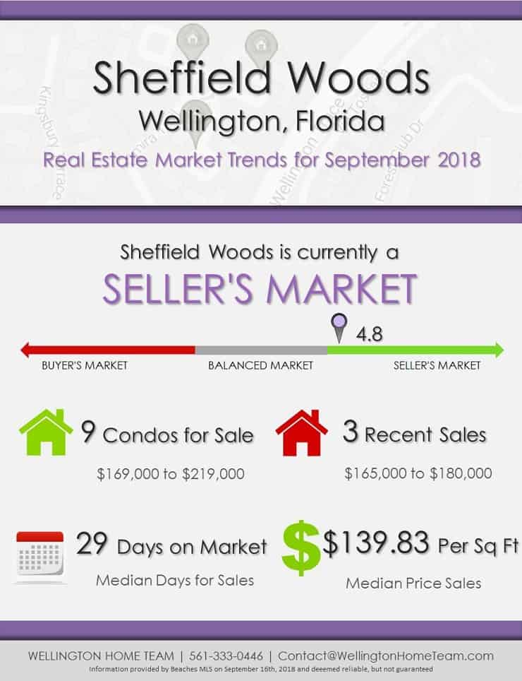 Sheffield Woods Wellington FL Real Estate Market Report | SEP 2018