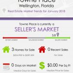 Towne Place Wellington Florida Real Estate Market Report | JAN 2018