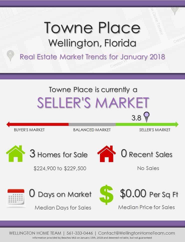 Towne Place Wellington Florida Real Estate Market Report January 2018