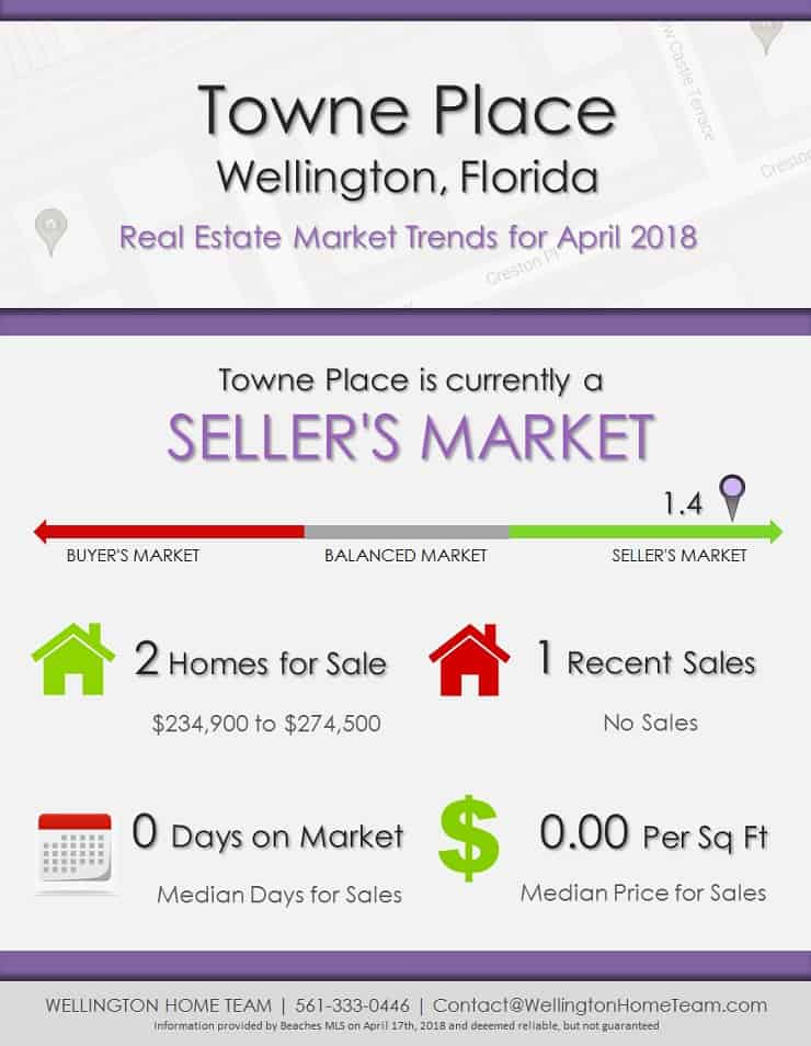 Towne Place Wellington Florida Real Estate Market Trends April 2018