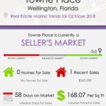 Towne Place Wellington Florida Real Estate Market Trends October 2018