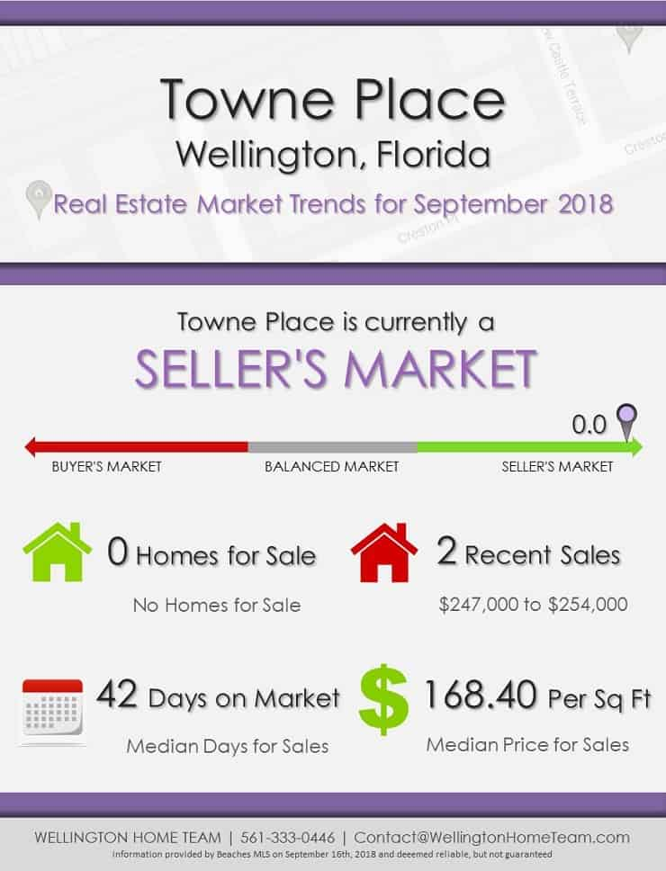 Towne Place Wellington Florida Real Estate Market Trends Sep 2018 BUYER'S MARKET BALANCED MARKET SELLER'S MARKET WELLINGTON HOME TEAM | 561-333-0446 | Contact@WellingtonHomeTeam.com Information provided by Beaches MLS on September 16th, 2018 and deeemed reliable, but not guaranteed