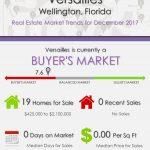Versailles Wellington, FL Real Estate Market Trends | DEC 2017