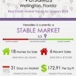 Versailles Wellington Florida Real Estate Market Reports | JAN 2018
