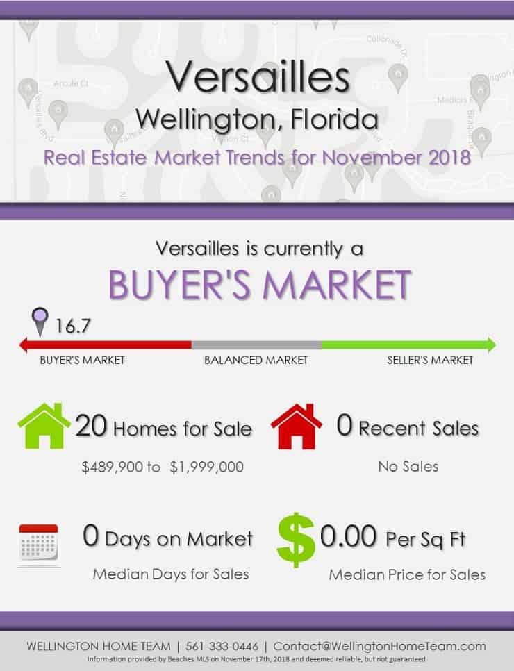 Versailles Wellington Florida Real Estate Market Report NOV 2018