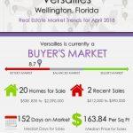 Versailles Wellington Florida Real Estate Market Trends April 2018