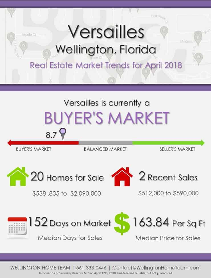 Versailles Wellington Florida Real Estate Market Trends April 2018