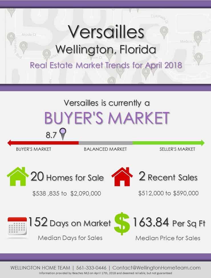 Versailles Wellington Florida Real Estate Market Reports   APR 2018