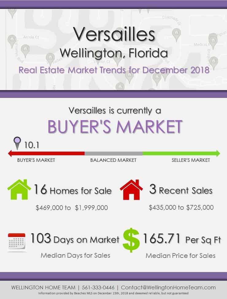 Versailles Wellington Florida Real Estate Market Trends December 2018