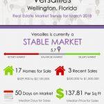 Versailles Wellington Florida Real Estate Market Reports | MAR 2018