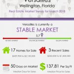Versailles Wellington Florida Real Estate Market Trends March 2018