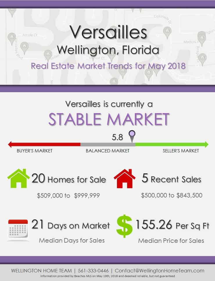 Versailles Wellington Florida Real Estate Market Trends May 2018