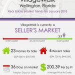 VillageWalk Wellington Florida Real Estate Market Report | JAN 2018