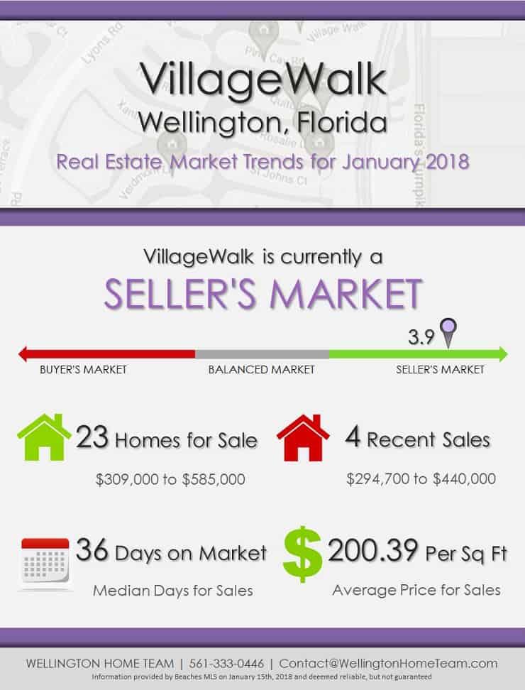 VillageWalk Wellington Florida Real Estate Market Report January 2018