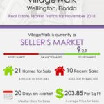VillageWalk Wellington Florida Real Estate Market Report NOV 2018